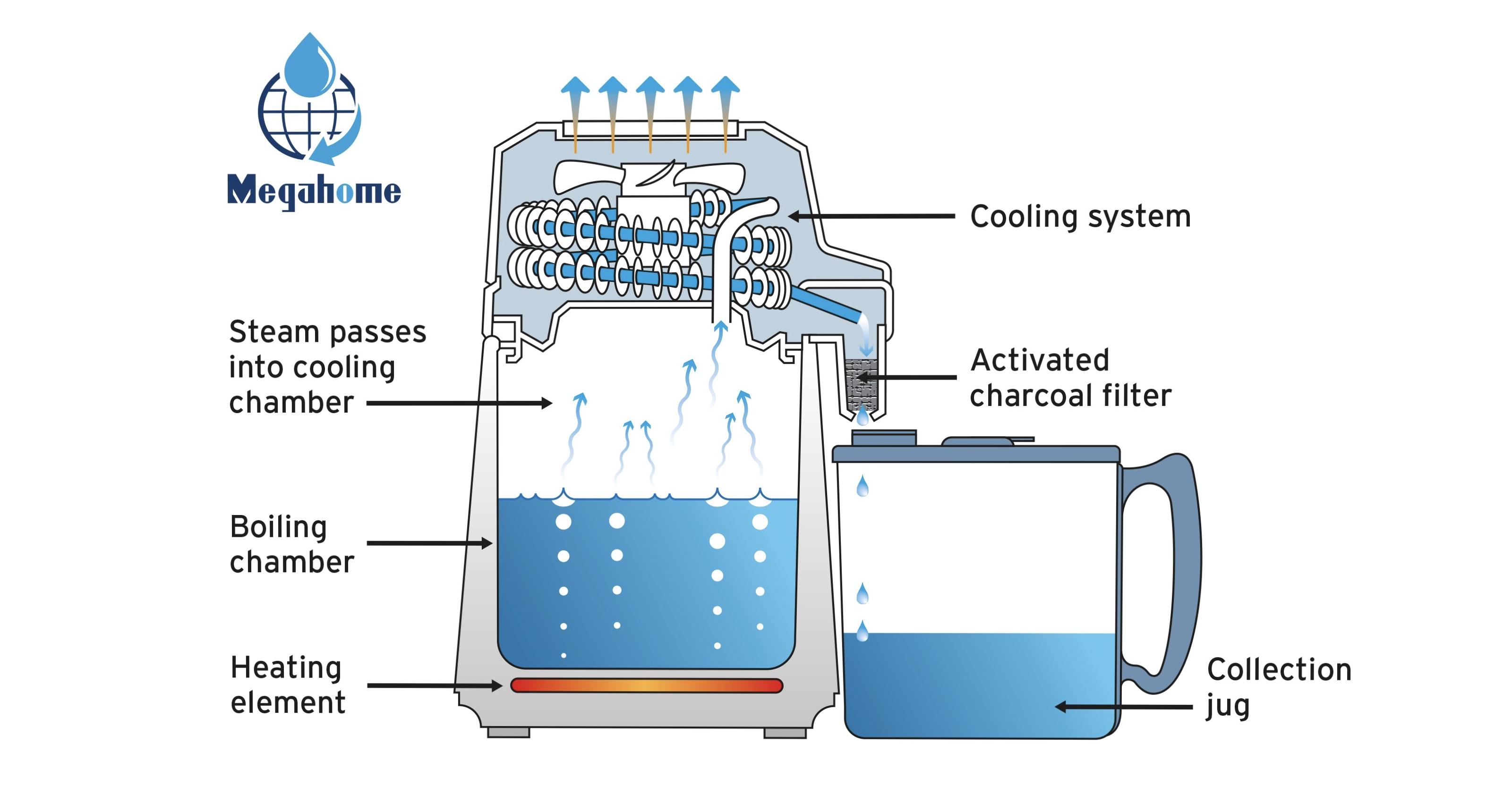 Water distiller how it works